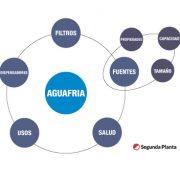 Sistema de círculos